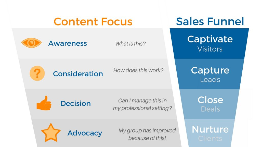 Creating and Maintaining a Content-based Sales Process C Blohm