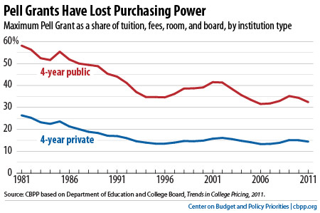 Cutting Pell Grants Is Unnecessary and Unwise Center on Budget and