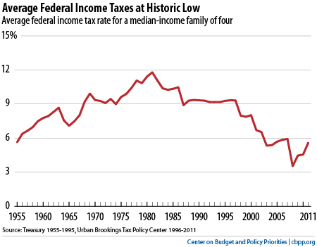 Top Ten Federal Tax Charts Center on Budget and Policy Priorities