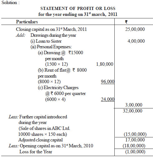 CBSE Accounts from incomplete records Class XI By Mr Aniruddh - how to prepare profit and loss account