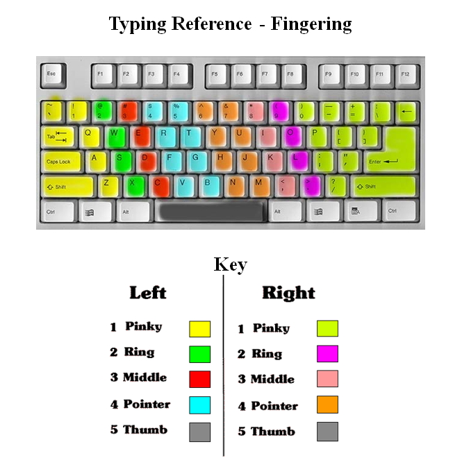 Typing Reference-Fingering Chart - Cornerstone Christian Academy