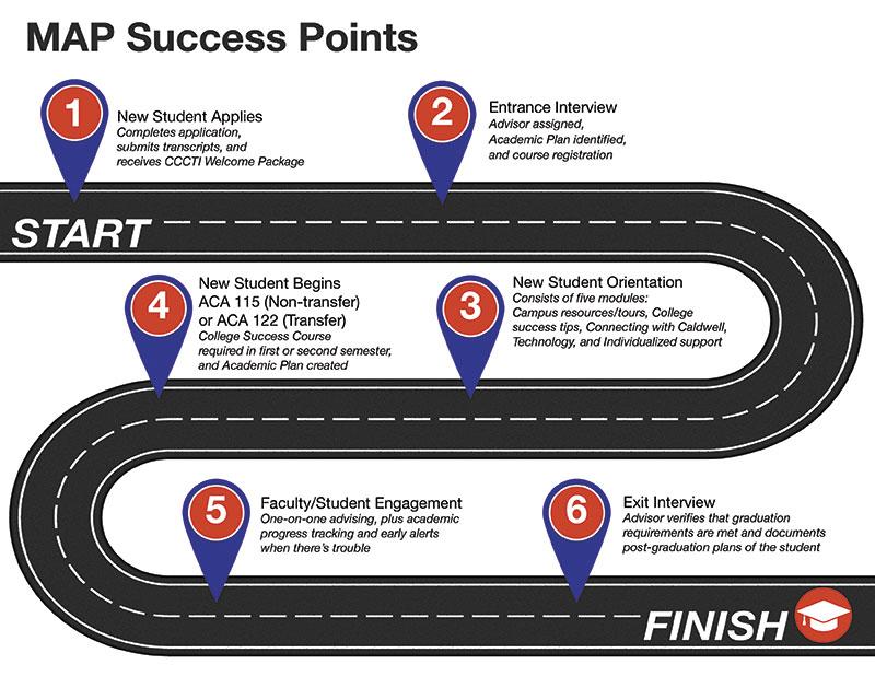 CCCTI QEP - college success tips
