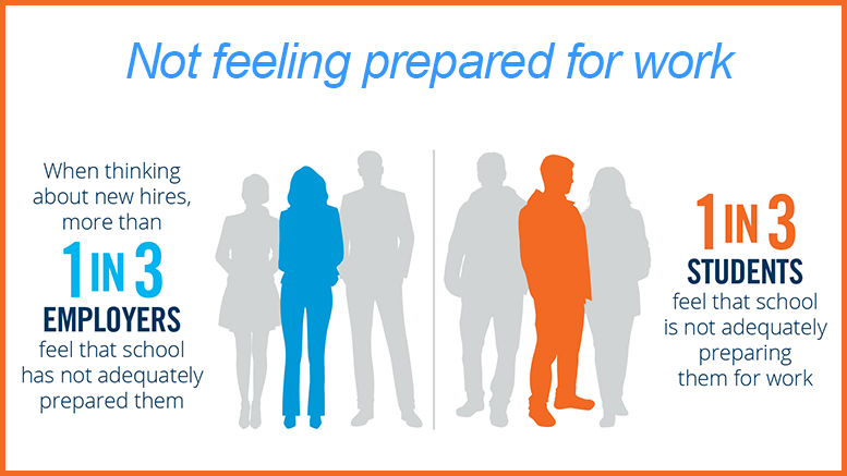 Employers stress need for soft skills \u2013 Community College Daily