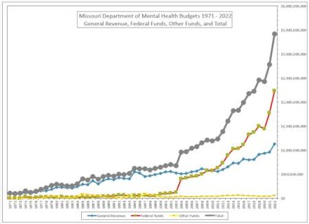 Missouri DMH Budgets