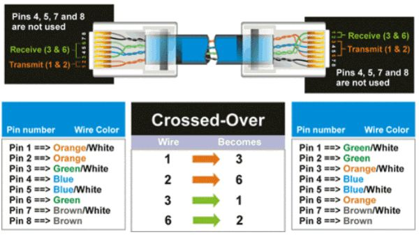 CAT-5 Wiring Diagram Crossover Cable Diagram