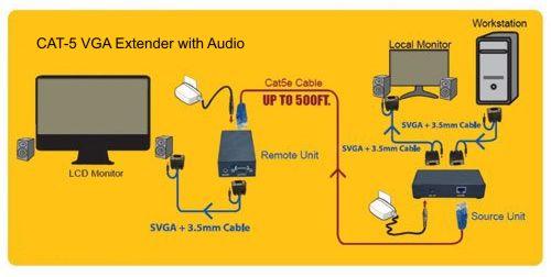 VGA to CAT-5 Converter