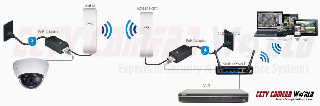 Wireless IP Camera Setup Guide / CCTV Camera World Knowledge Base