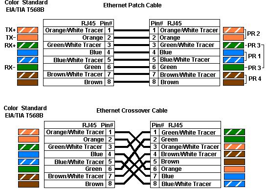 Cat 5 Wiring Color Code - Data Wiring Diagram Update