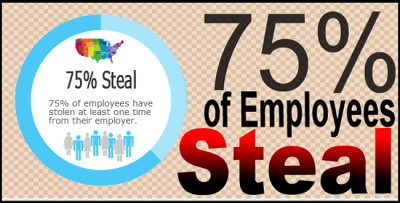 Employee Theft - 75% of employees steal