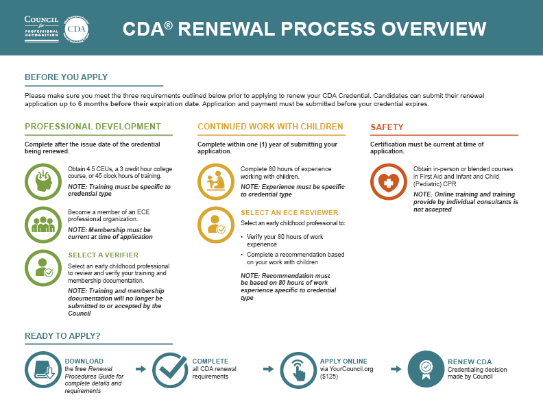 Renew CDA - Council for Professional Recognition