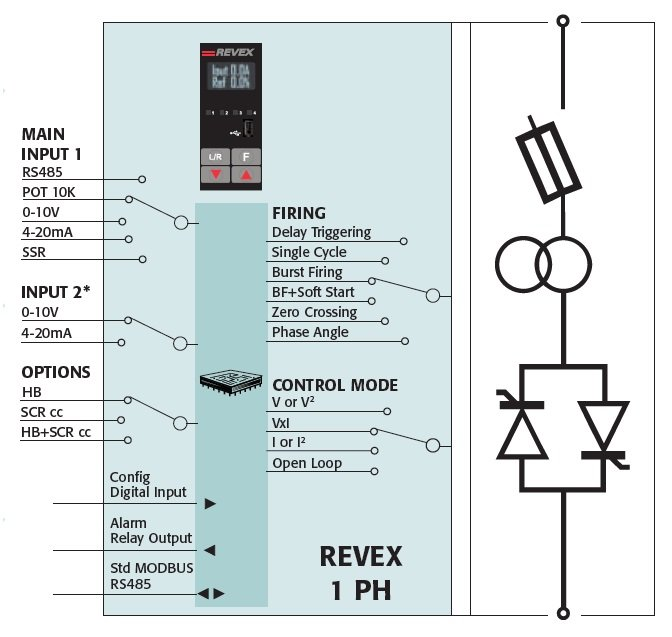 Thyristor Power Controller - from 3 up to 2700A 1ph 2ph 3ph