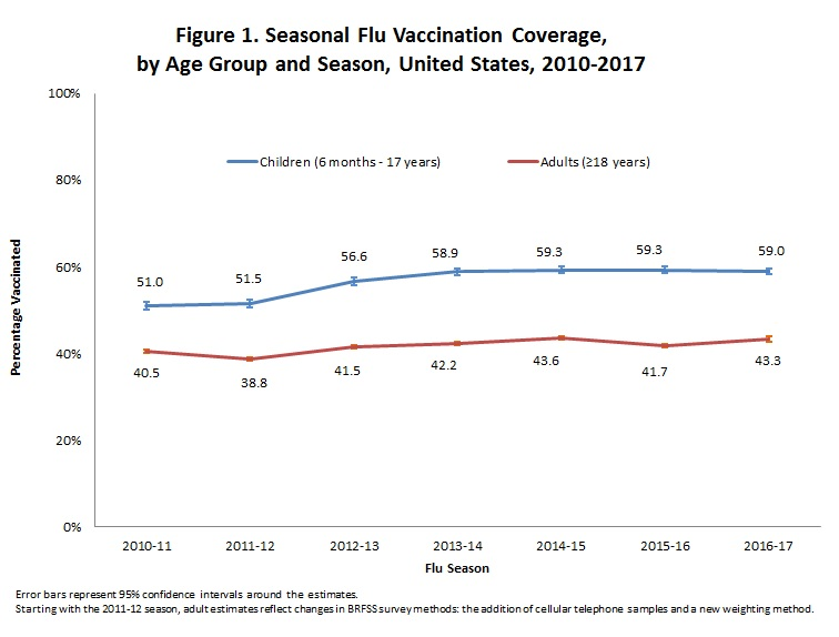 Flu Vaccination Coverage, United States, 2016-17 Influenza Season