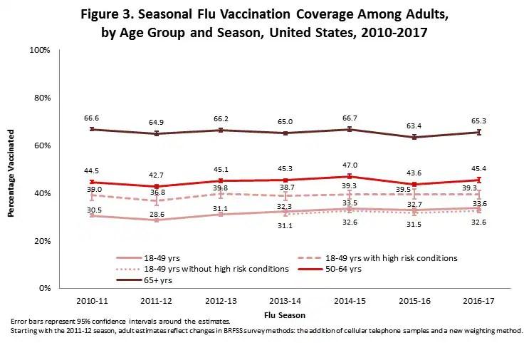Flu Vaccination Coverage, United States, 2016-17 Influenza Season