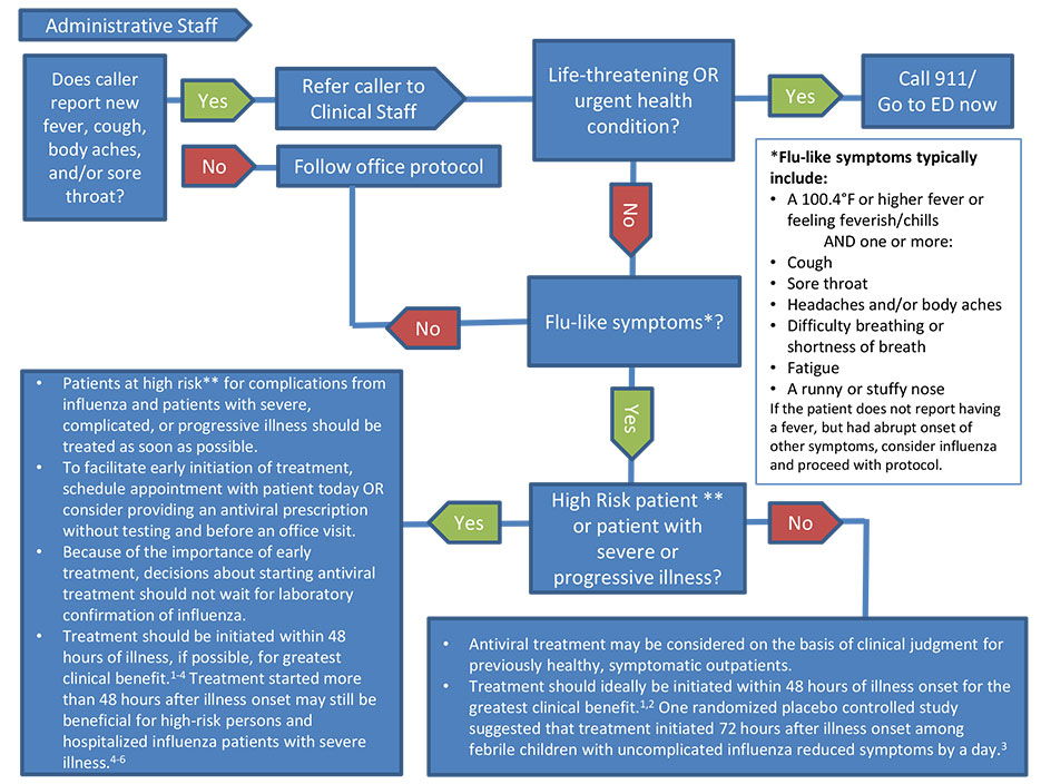 Algorithm to Assist in Medical Office Telephone Evaluation of