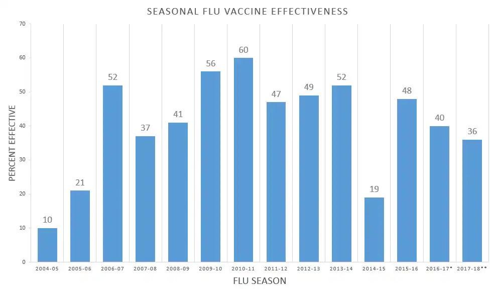 OC Flu Vaccine Effectiveness,2006-2018  dataisbeautiful