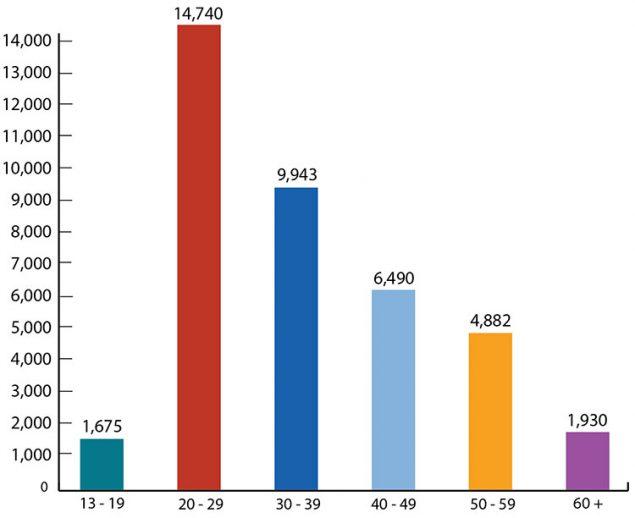 US Statistics HIVgov