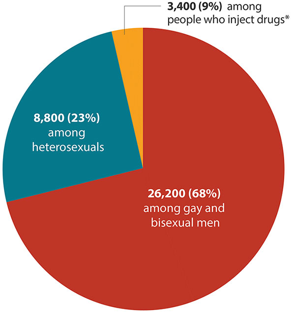 HIV in the United States Statistics Overview Statistics Center