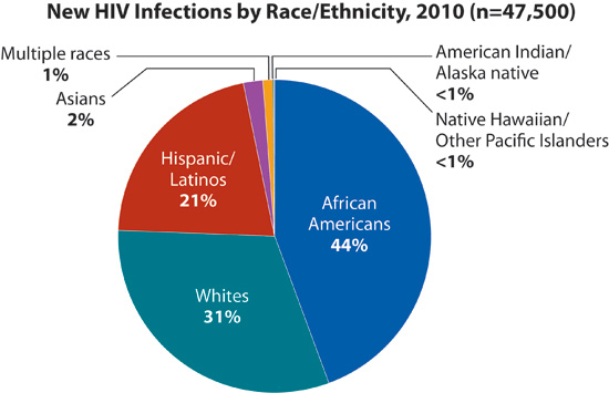 This pie chart shows new HIV diagnoses in the United States in - height weight chart