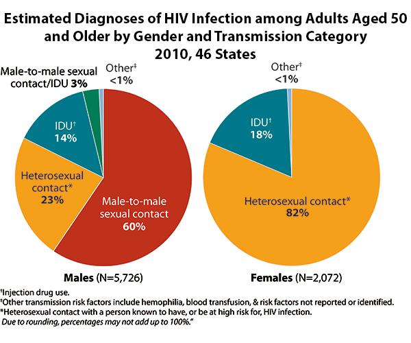 HIV Among Older Americans - Open Door Health Center of Illinois