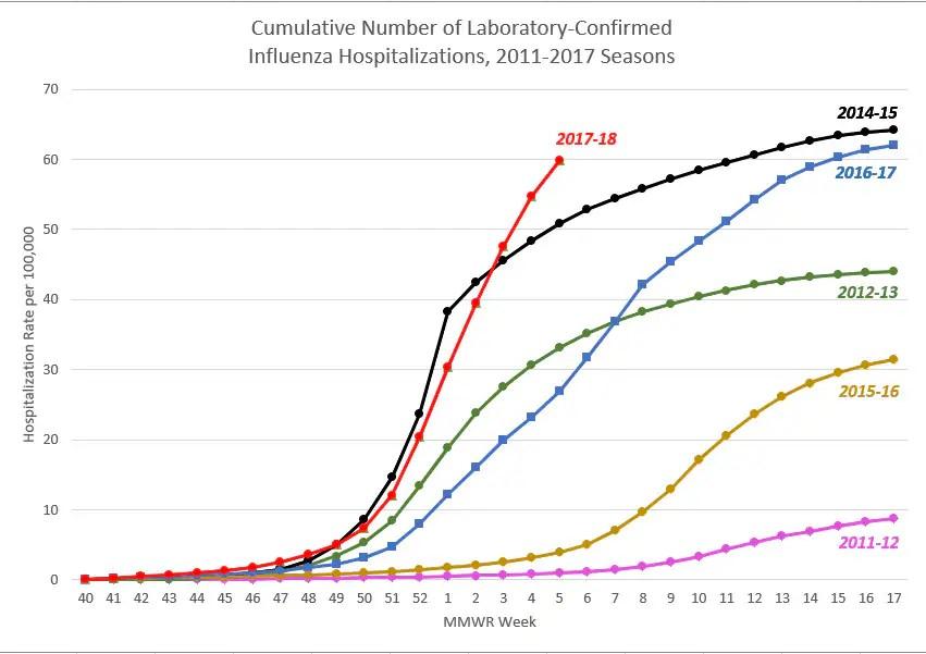 CDC Update on Widespread Flu Activity CDC Online Newsroom CDC