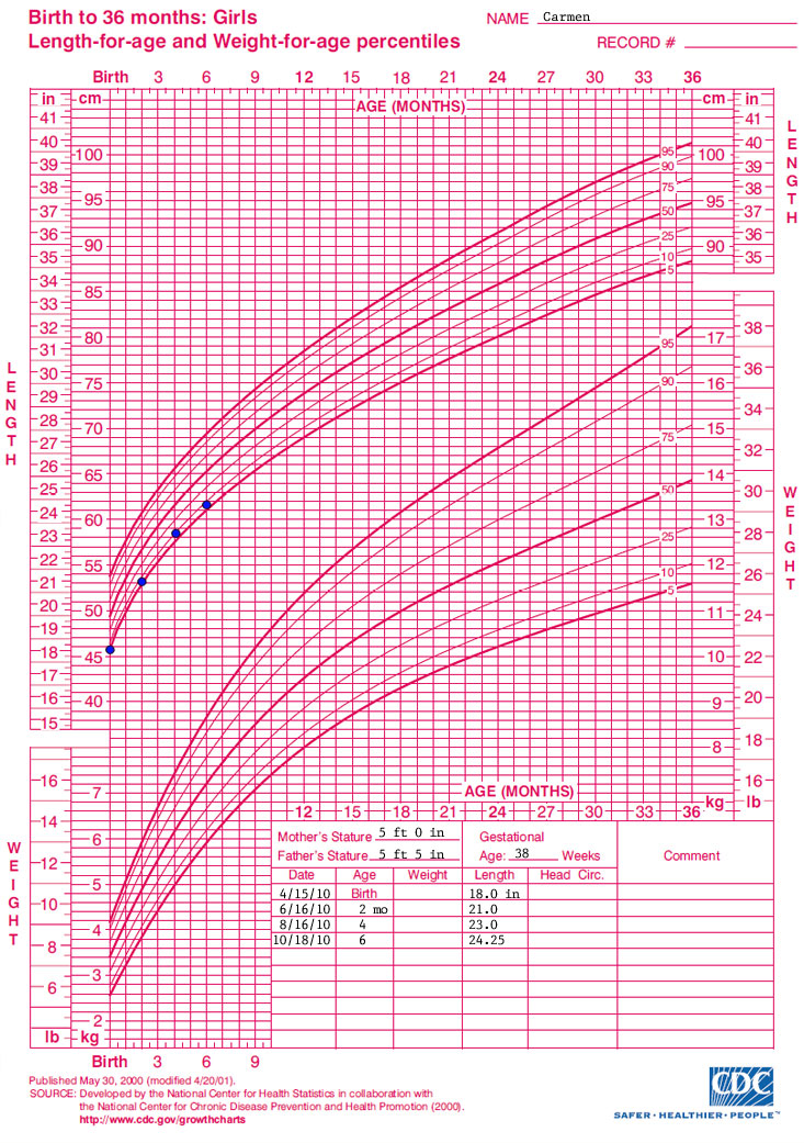 Cdc Growth Chart Boys 2 20 Years Stature For Age And ~ Cdc Growth Chart