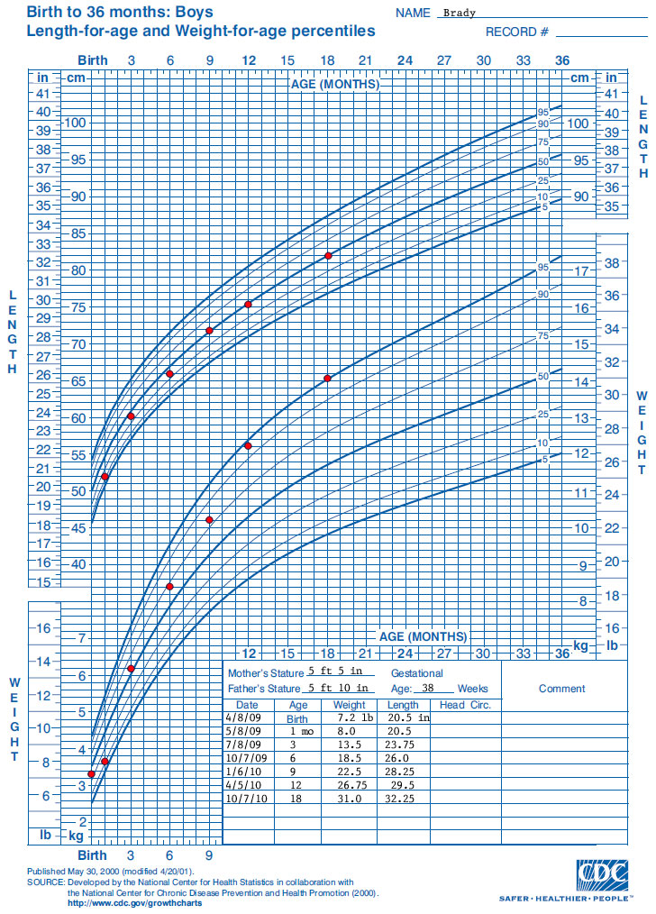 WHO Growth Chart Training Case Examples - CDC Length-for-Age Growth