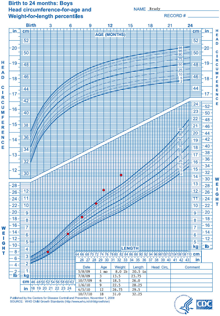 WHO Growth Chart Training Case Examples - WHO Weight-for-Length - boys growth chart
