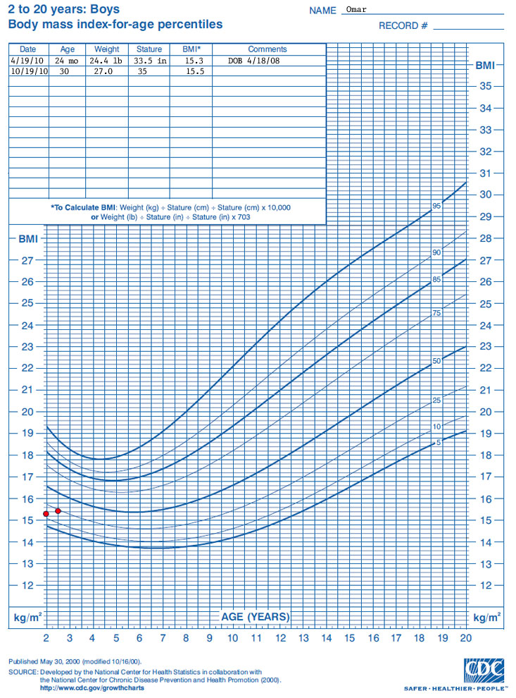 Boys Growth Chart Growth Chart To Years Boys Body Mass Index For