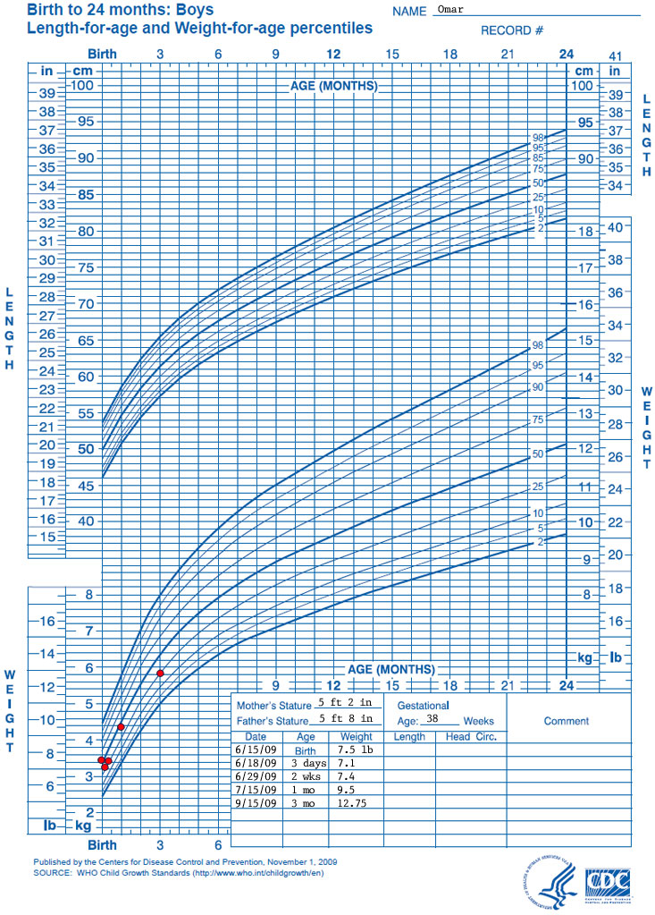 WHO Growth Chart Training Case Examples - CDC Weight-for-Length - cdc growth chart template
