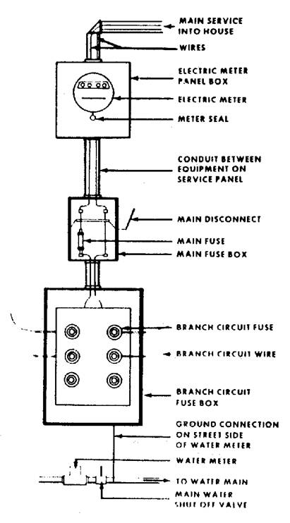 For Service Entrance Transfer Switch Wiring Diagram Cdc Nceh Healthy Housing Reference Manual Chapter 11