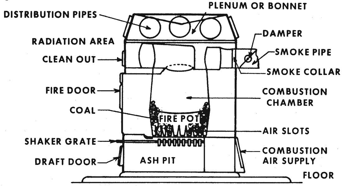 figure 12 forced hot air system schematic