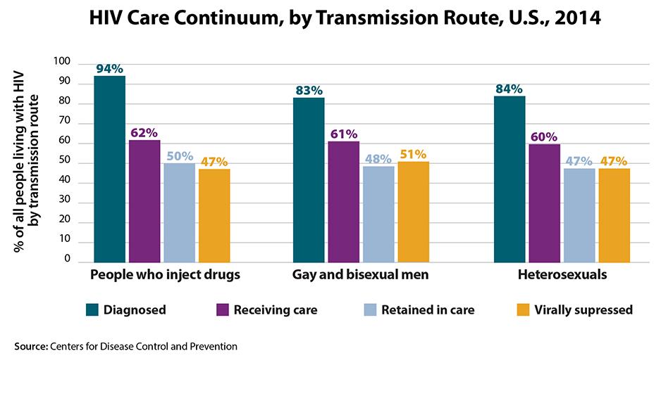 2017 HIV Continuum of Care CDC