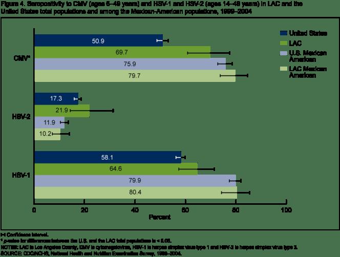 HSV 1 Percentage Of Population 1