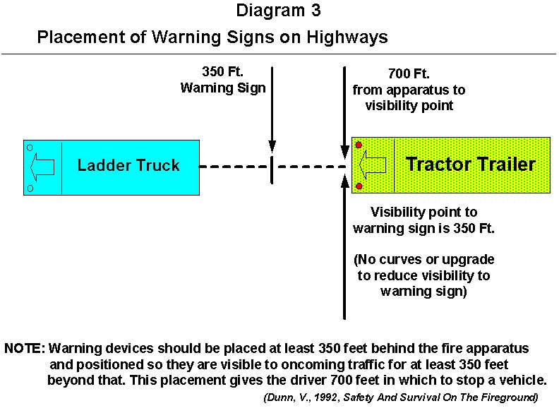 fire engine stopping distance diagram