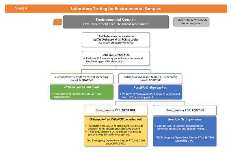 Chart 4 Laboratory Testing for Environmental Samples Smallpox CDC