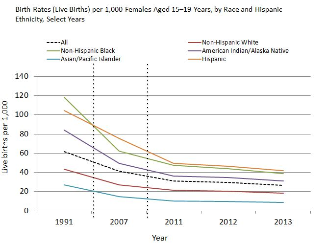 Birth Rates (Live Births) per 1,000 Females Aged 15\u201319 Years Select - Rate Chart