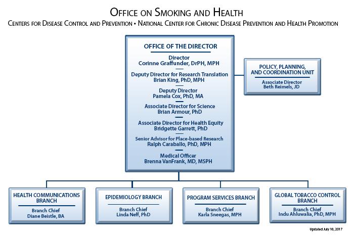 CDC - Organization - Office on Smoking and Health - Smoking
