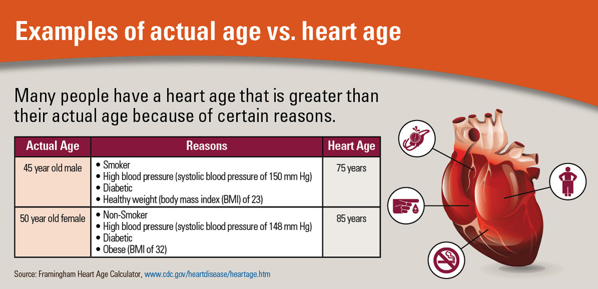 Heart Age Infographics VitalSigns CDC