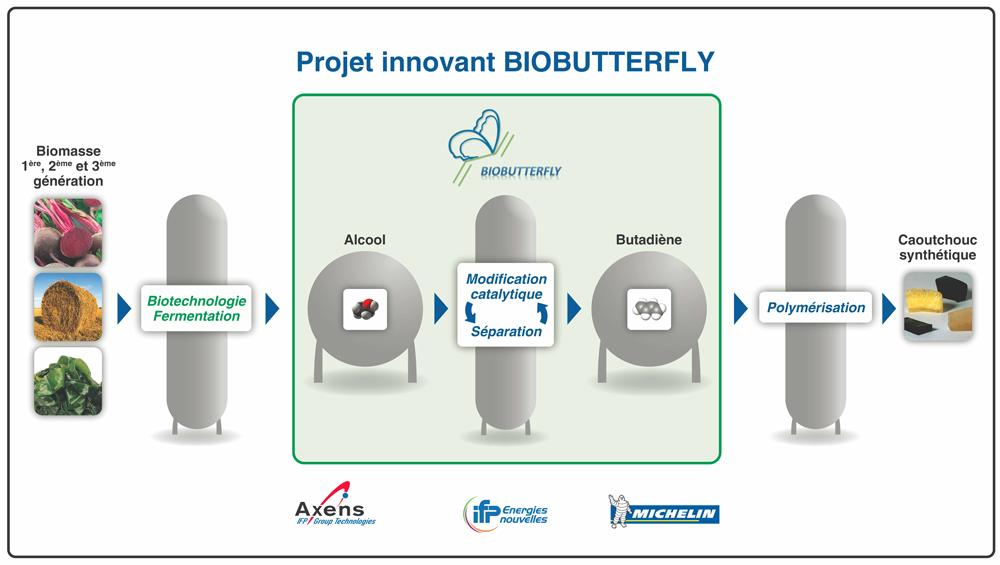 biobutterfly-process-michelin