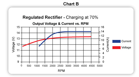 Avoid over-voltage issues with CDI\u0027s Regulated Rectifiers