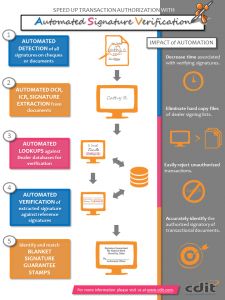 Automated Signature Verification Infographic