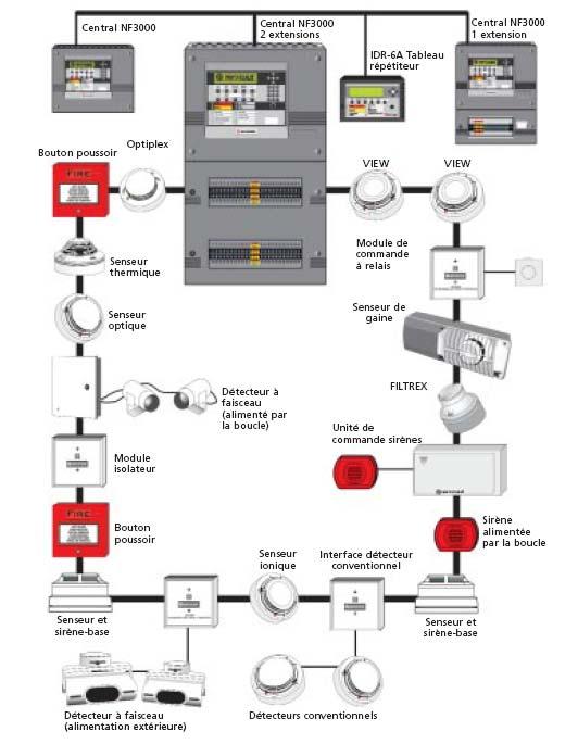 dr schema cablage electrique