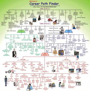Career Path Finder