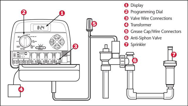 seal underground irrigation wiring connections