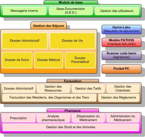 Cédi\u0027Acte  logiciel pour EHPAD, Maison de retraite, CCAS, - Logiciel Pour Maison D
