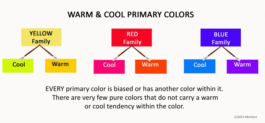 Warm And Cool Color Wheel Chart - Arm Designs