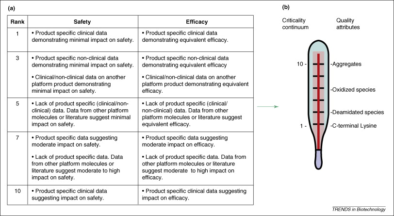 Roadmap for implementation of quality by design (QbD) for - product risk assessment