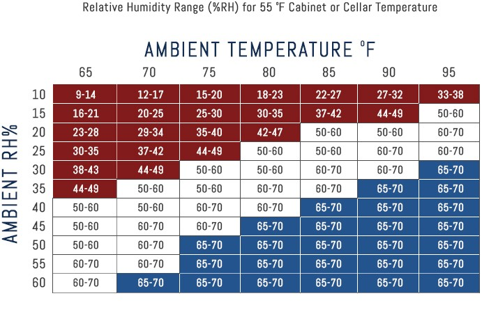 Wine Cellar Humidity Chart Cellarpro Cooling Systems