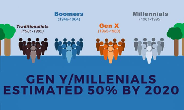 Leveraging the Generations within Your Workplace CEL - gen y in the workplace