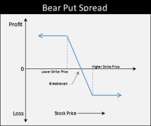 Bear Put Spread diagram